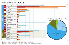 File World War Ii Casualties Svg Wikimedia Commons