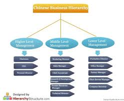 Chinese Business Hierarchy Corporate Strategy Business