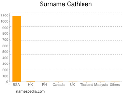 Cathleen - Names Encyclopedia