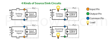 wiring plcs advantages