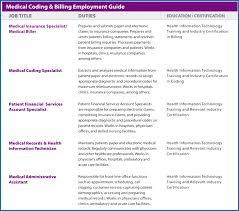 Medical Coding Resume Samples 20 Billing Examples 4 Tem Sevte ...