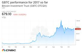 Gbtc Chart Wall Street Strategist Tom Lee Recommends Risky Over The