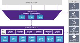 System On Chip Design Flow Verdi