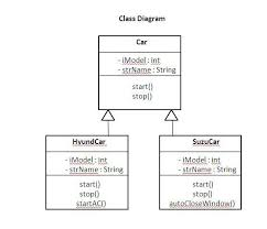 class diagram   class diagrams   uml notations   uml notation    car is super base class  it contains common methods and attributes which are required by all child classes
