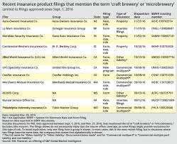 Hop Replacement Chart Insurers Hop On Craft Brewery Trend S P Global Market