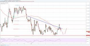 Cardano Price Chart Cardano Price Technical Analysis Ada Usds Struggle