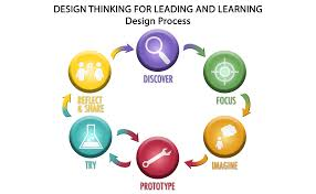 Design Thinking Process Pdf Design Process Tips 11 155x Edx