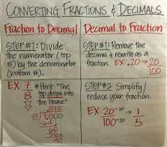Converting Fractions To Decimals Anchor Chart Math Charts