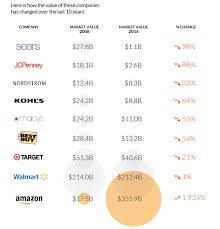The Extraordinary Size Of Amazon In One Chart Cannot Unsee The Extraordinary Size Of Amazon In One Chart
