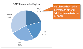 Pie Chart Over 100 Percent When To Use Pie Charts In Dashboards Best Practices