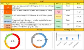 Weekly Status Report Format Excel Download Template Pdf And