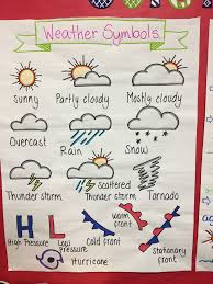 Weather Anchor Chart Weather Symbols Anchor Chart Weather Science Anchor