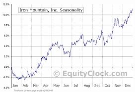 Iron Mountain Inc Nyse Irm Seasonal Chart Equity Clock