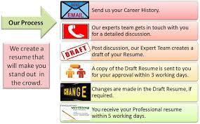 sample essay writers in hyderabad about hyderabad essay leading dissertations for smart