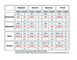 Organized German Article Endings German Modal Verb Chart
