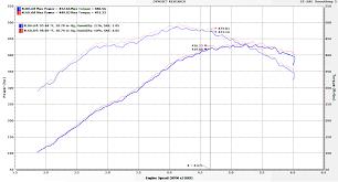 4l80e Interchange Chart