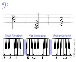 Right Hand Piano Notes Chart Beginner Bass Chords For Piano C Major