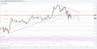 Litecoin Price Chart Today Litecoin Price Analysis Ltc Usds Correction Underway