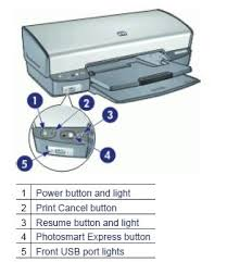 Beautiful Where Is The Resume Button On Hp Printer Contemporary