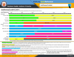 Antifreeze Color Chart Pqia Reports On Seven Samples Of Motor Oil And Two