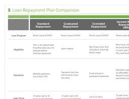 Loan Comparison Chart Loan Repayment Comparison Chart Nelnets Blog For