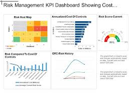Score Profit And Loss Template Risk Management Kpi Dashboard Showing Cost Of Control And