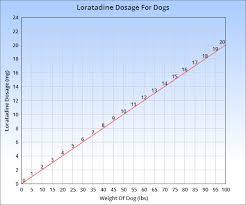 Claritin Loratadine Is An Antihistamine Drug Which Can Be