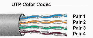 data telephone wiring standards utp cable