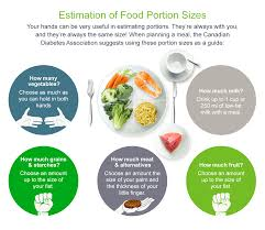 Food Portion Size Chart Diabetic Foods And Diet Plans Managing Diabetes Onetouch