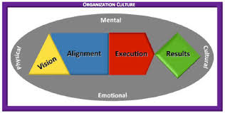 business consulting gantt groupgantt group organizational culture model