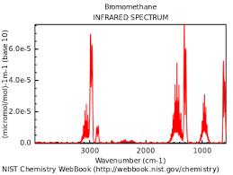 Ir Chart Organic Chemistry Infrared Spectroscopy Wikipedia