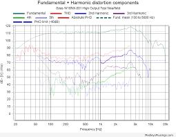 Harmonic Distortion Midwoofers Medleys Musings
