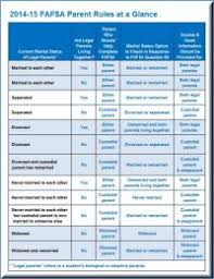 Fafsa Family Size And Income Chart Fafsa Income Limits 2014 Chart Fafsa Eligibility Income