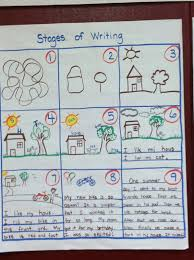 Kindergarten Writing Anchor Charts Integrated Eld