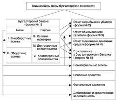 показателей форм бухгалтерской отчетности Взаимоувязка показателей форм бухгалтерской отчетности