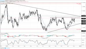 Cad Value Chart Dailyfx Blog Canadian Dollar Surges As Boc Holds Rates