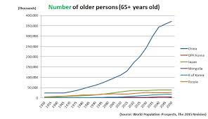 World Population Wall Chart Population Ageing In East And North East Asia United