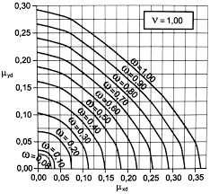 Design Chart For Rectangular Column Real And Apparent Direction Of Inertia In The Ultimate Limit