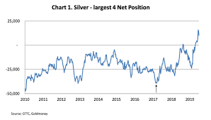 Silver Futures Data Indicates A Huge Change A Big Bear