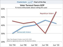 Chart Of The Day Heres Why Hyper Republicans Are