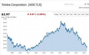 Chart The Telstra Corporation Ltd Asx Tls Share Price