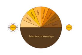 December 16 2019 Rahu Kaal Rahu Kalam Rahu Kala Time For