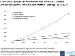 private health insurance average cost australia 44billionlater
