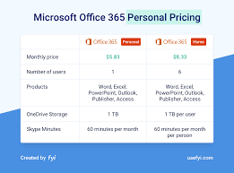 Microsoft Office 365 Pricing Simplifying The Confusion Of The Office 365 Pricing Plans