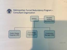 Metro Organization Chart