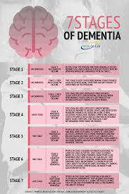 Stages Of Dementia Progression Chart 7 Stages Of Alzheimers Progression Related Keywords