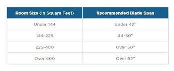 ceiling fan sizes measurements determining