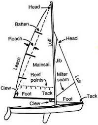 similiar mast rigging diagram keywords drill rig mast diagram wiring diagrams pictures
