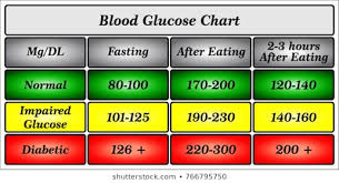 Blood Sugar Glucose Chart Blood Glucose Level Chart Photos 186 Blood Glucose Level
