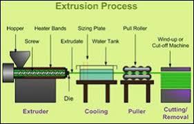 Plastic Extrusion Process Polymer Academy Com